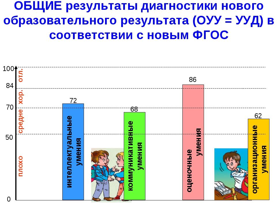 * ОБЩИЕ результаты диагностики нового образовательного результата (ОУУ = УУД)...