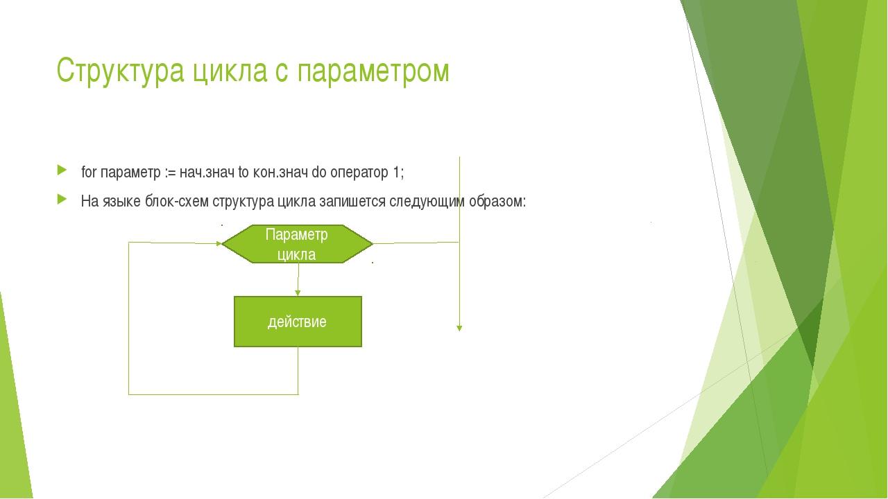 Структура цикла с параметром for параметр := нач.знач to кон.знач do оператор...