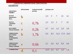 Расчёты параметров чертёжных шрифтов. параметры шрифтаобозначениеотносител