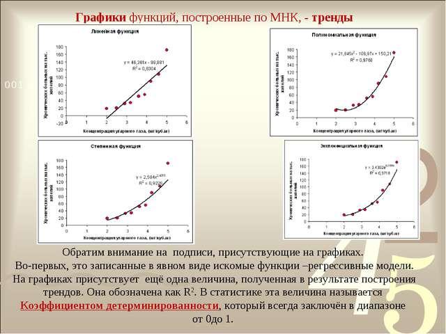 Графики функций, построенные по МНК, - тренды Обратим внимание на подписи, пр...