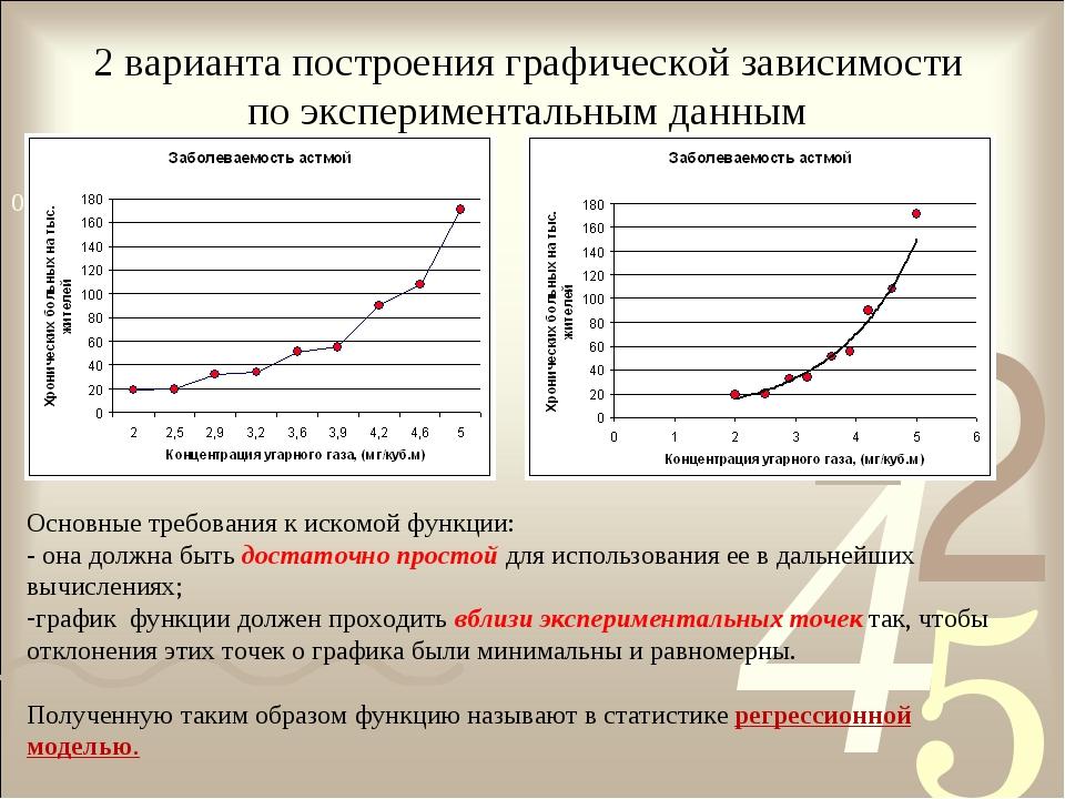 2 варианта построения графической зависимости по экспериментальным данным Осн...