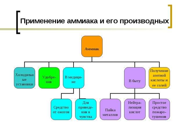 Применение аммиака и его производных