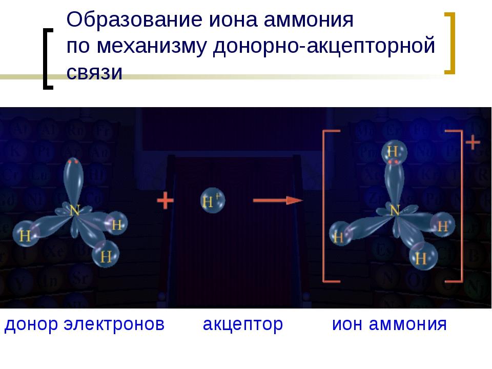 Образование иона аммония по механизму донорно-акцепторной связи донор электро...