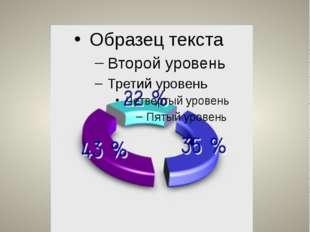 Объемная кольцевая диаграмма