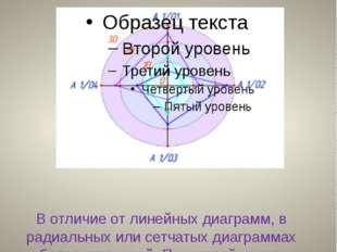 Радиальные (сетчатые) диаграммы В отличие от линейных диаграмм, в радиальных