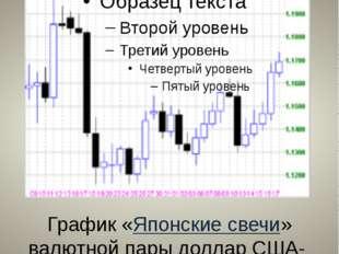 Биржевые диаграммы График «Японские свечи» валютной пары доллар США- швейцарс