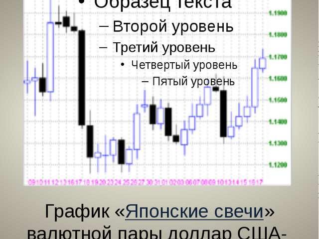 Биржевые диаграммы График «Японские свечи» валютной пары доллар США- швейцарс...