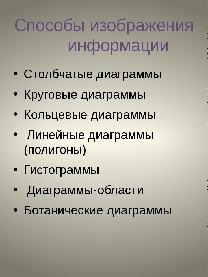 Способы изображения информации Столбчатые диаграммы Круговые диаграммы Кольце...