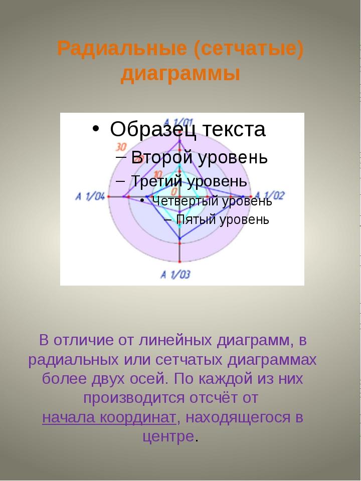 Радиальные (сетчатые) диаграммы В отличие от линейных диаграмм, в радиальных...