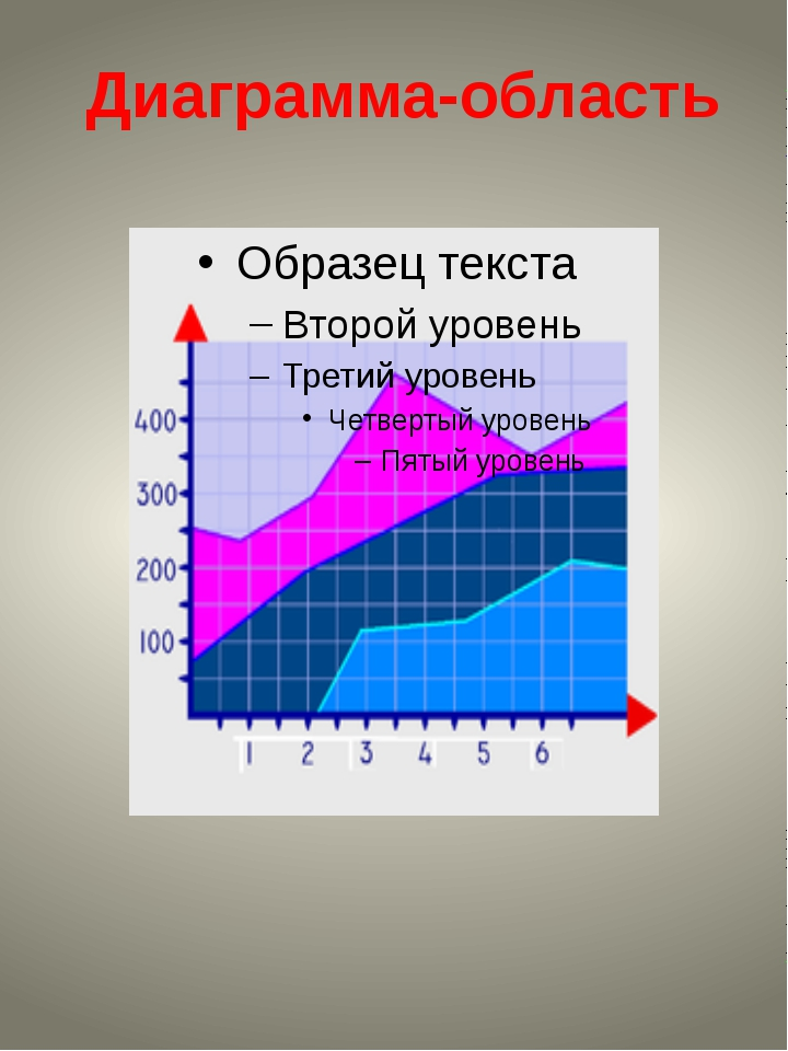 Диаграмма-область