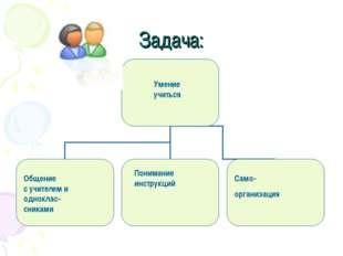 Задача: Умение учиться Общение с учителем и одноклас- сниками Понимание инстр