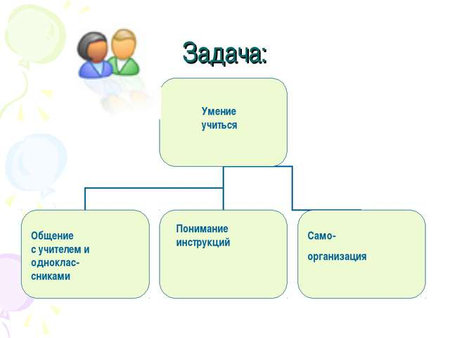 Задача: Умение учиться Общение с учителем и одноклас- сниками Понимание инстр...