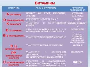Витамины К(ВИКАСОЛ) УЧАСТВУЕТВ СВЕРТЫВАНИИ КРОВИ кровотечивость В1(ТИАМИН) УЧ
