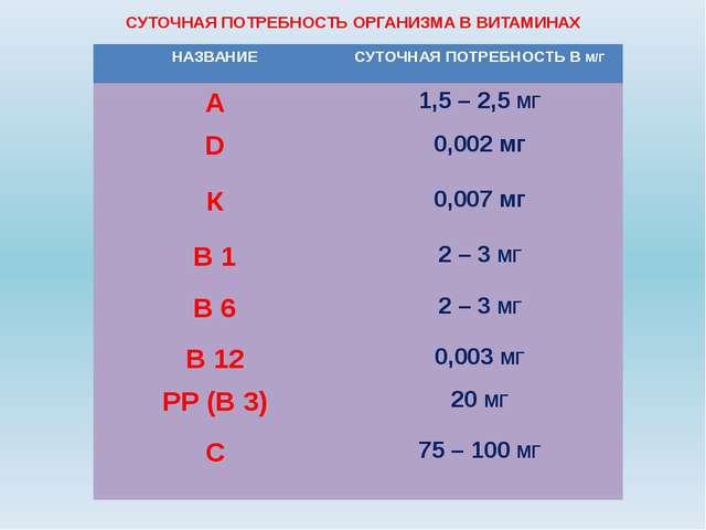 СУТОЧНАЯ ПОТРЕБНОСТЬ ОРГАНИЗМА В ВИТАМИНАХ К 0,007мг В 1 2– 3МГ В 6 2 – 3МГ В...