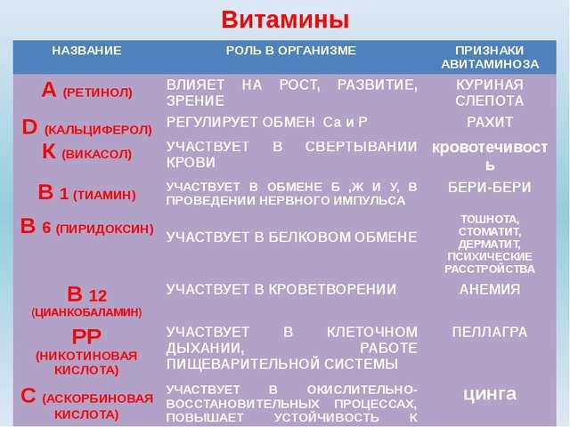Витамины К(ВИКАСОЛ) УЧАСТВУЕТВ СВЕРТЫВАНИИ КРОВИ кровотечивость В1(ТИАМИН) УЧ...
