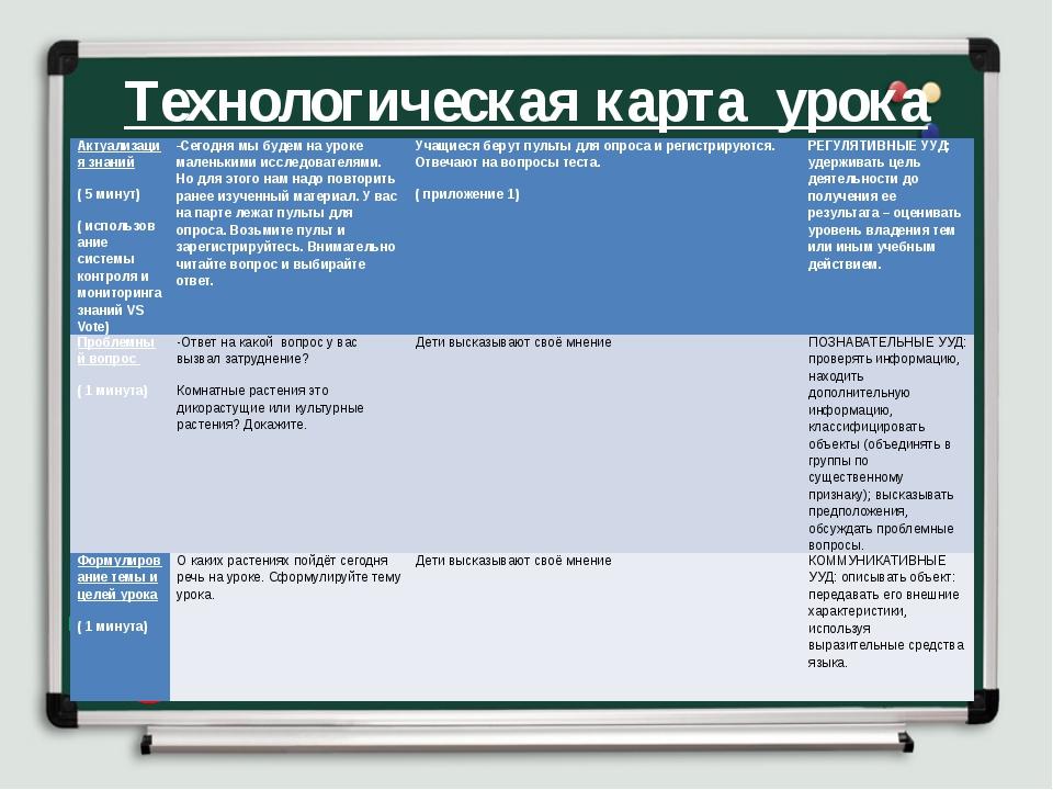 Технологическая карта урока Актуализация знаний ( 5 минут) ( использование си...