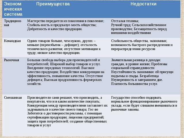 Экономическаясистема Преимущества Недостатки Традицион-ная Мастерство передае...
