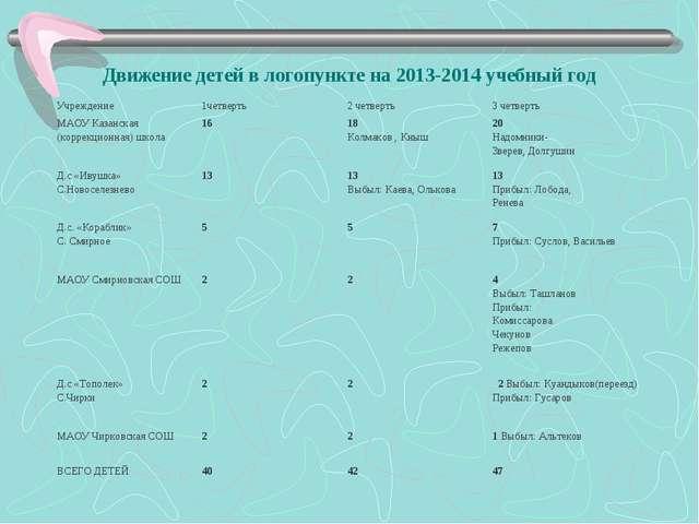 Движение детей в логопункте на 2013-2014 учебный год   Учреждение 1четверт...
