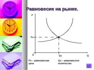 Равновесие на рынке. Po – равновесная цена Qo – равновесное количество