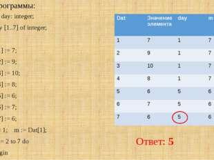 Анализ программы: var k, m, day: integer; Dat: array [1..7] of integer; Begin
