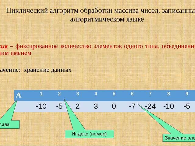 Циклический алгоритм обработки массива чисел, записанный на алгоритмическом я...