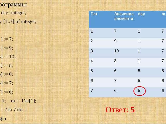 Анализ программы: var k, m, day: integer; Dat: array [1..7] of integer; Begin...