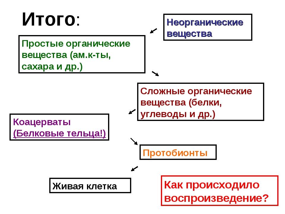 Итого: Неорганические вещества Простые органические вещества (ам.к-ты, сахара...