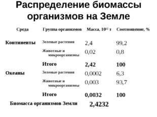 Распределение биомассы организмов на Земле