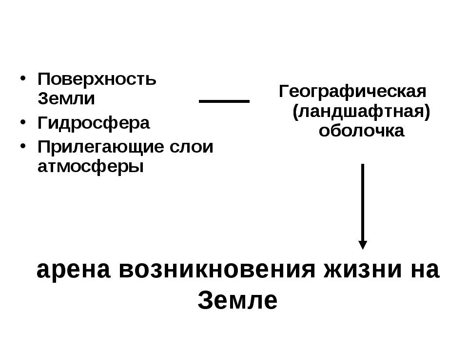арена возникновения жизни на Земле Поверхность Земли Гидросфера Прилегающие с...