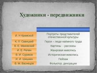 Художники - передвижники И. Н Крамской Портреты представителей отечественной