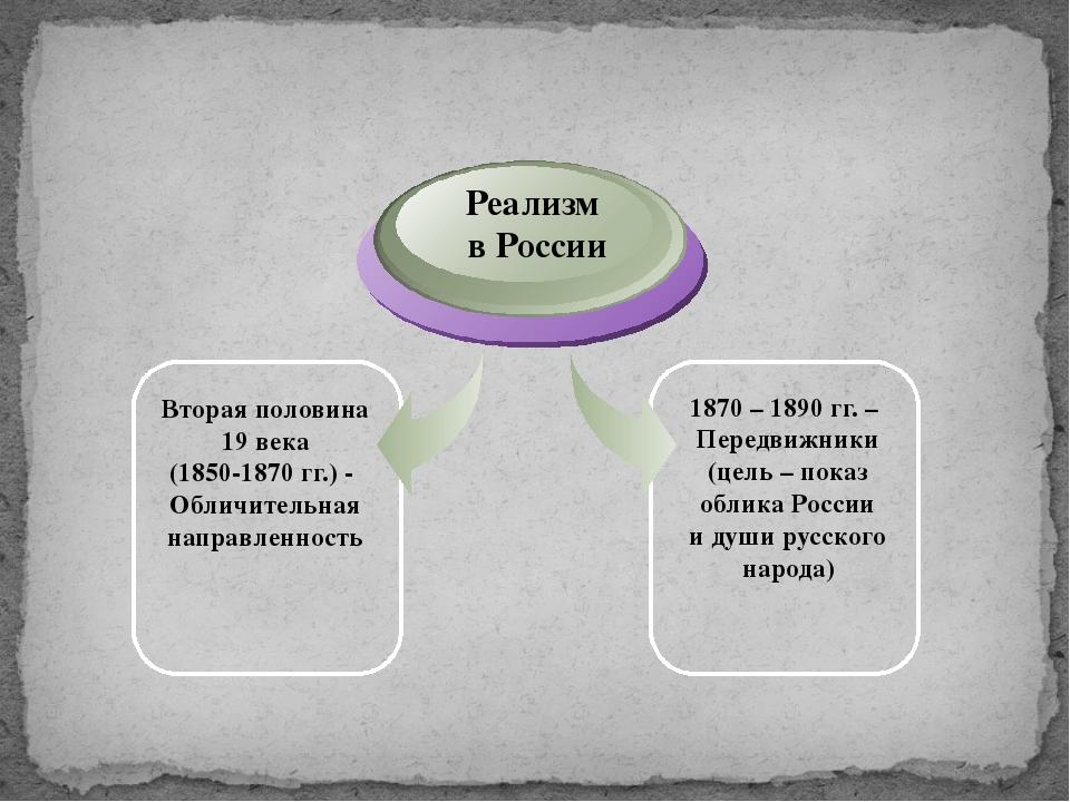 Вторая половина 19 века (1850-1870 гг.) - Обличительная направленность Реали...