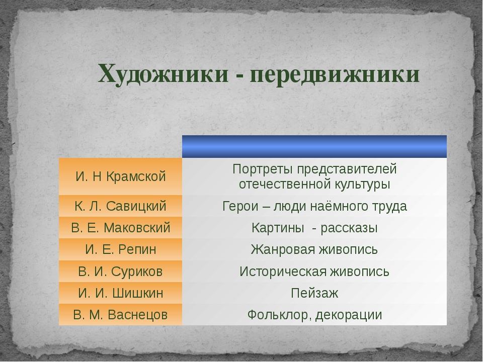 Художники - передвижники И. Н Крамской Портреты представителей отечественной...