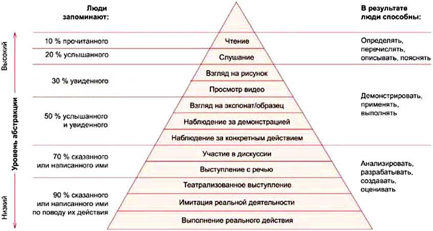 C:\Users\Admin777\Pictures\Пирамида обучения Влияние методов обучения на степень усвоения материала.jpg