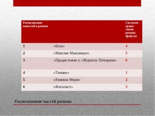 Расположение частей романа Расположение повестей в романе Согласнохроно- логи