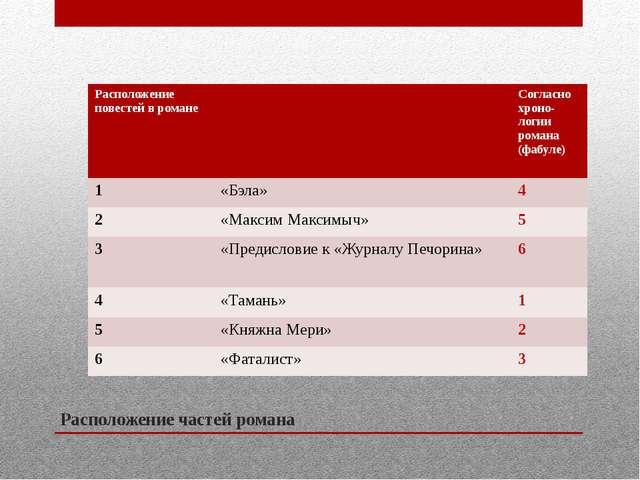 Расположение частей романа Расположение повестей в романе Согласнохроно- логи...