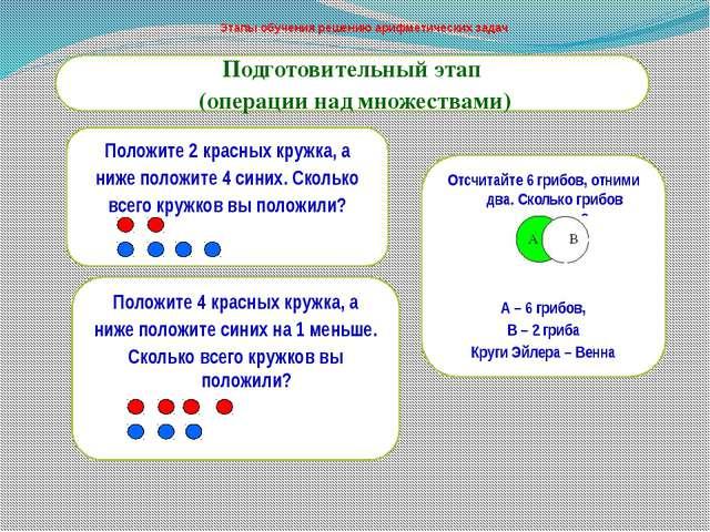 Этапы решения арифметической задачи решение задач кинематика 10 класс