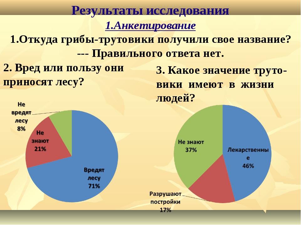 Результаты исследования 1.Анкетирование 1.Откуда грибы-трутовики получили св...