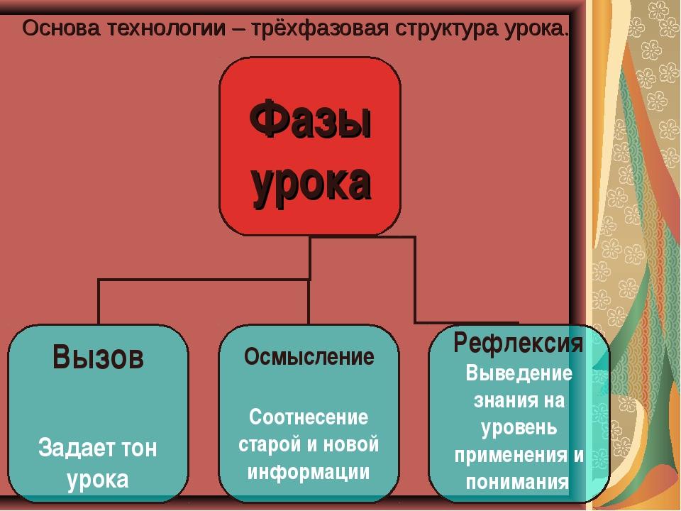 Основа технологии – трёхфазовая структура урока.
