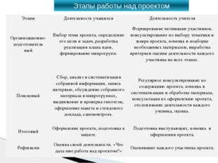 Этапы работы над проектом Этапы Деятельность учащихся Деятельность учителя Ор
