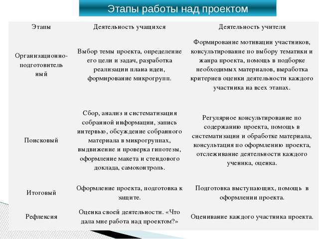 Этапы работы над проектом Этапы Деятельность учащихся Деятельность учителя Ор...
