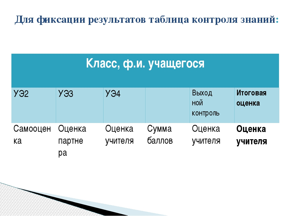 Для фиксации результатов таблица контроля знаний: Класс, ф.и.учащегося УЭ2 УЭ...