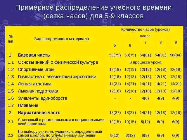 * * Примерное распределение учебного времени (сетка часов) для 5-9 классов №...
