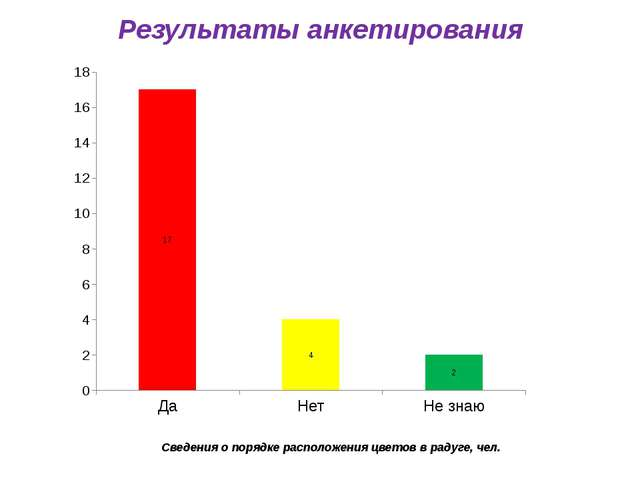 Результаты анкетирования Сведения о порядке расположения цветов в радуге, чел.