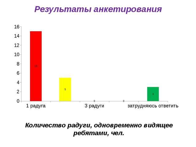 Результаты анкетирования Количество радуги, одновременно видящее ребятами, чел.