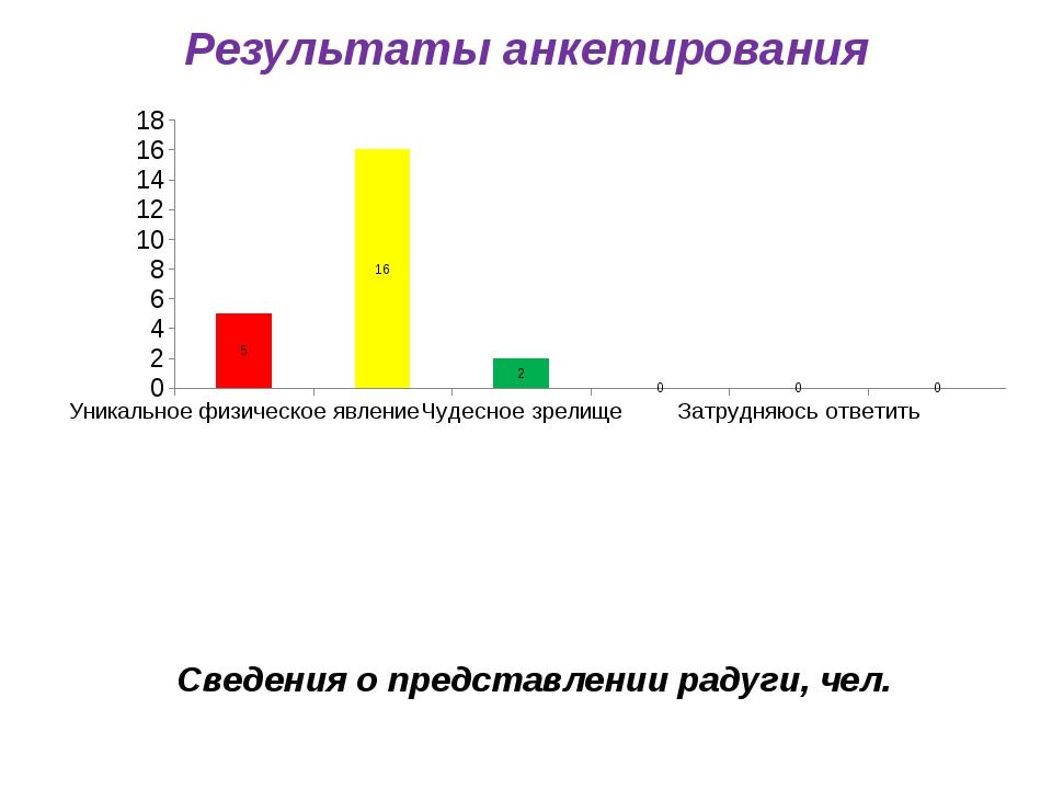 Результаты анкетирования Сведения о представлении радуги, чел.