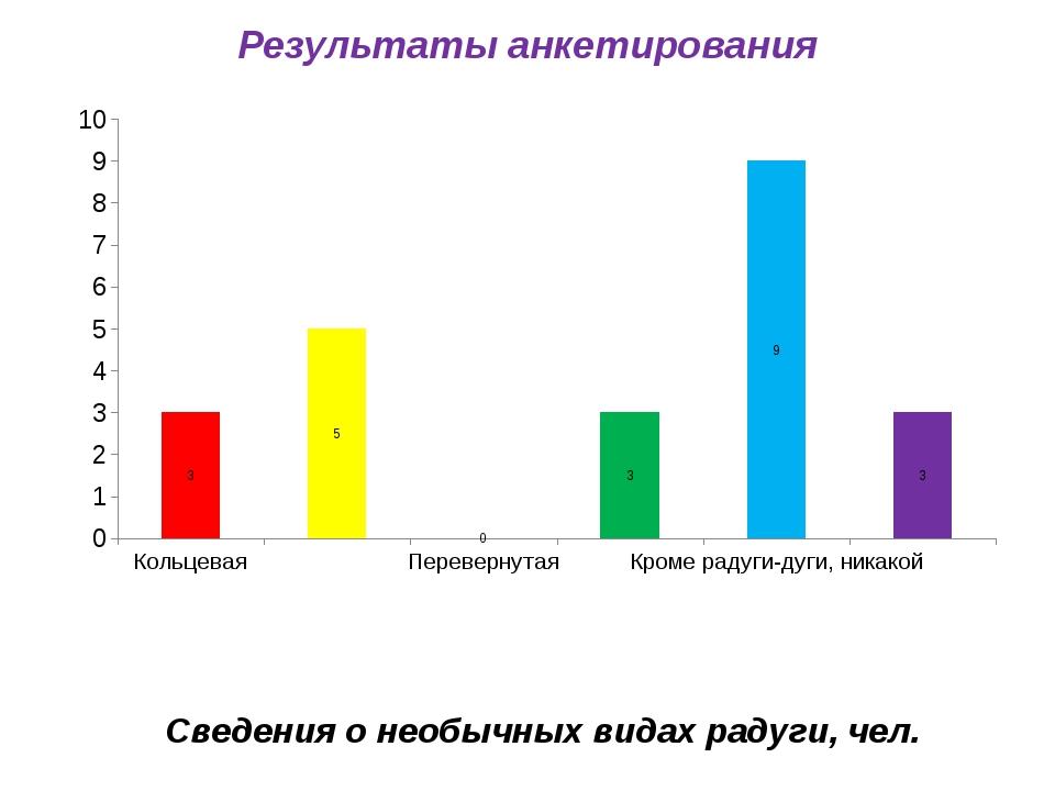 Результаты анкетирования Сведения о необычных видах радуги, чел.