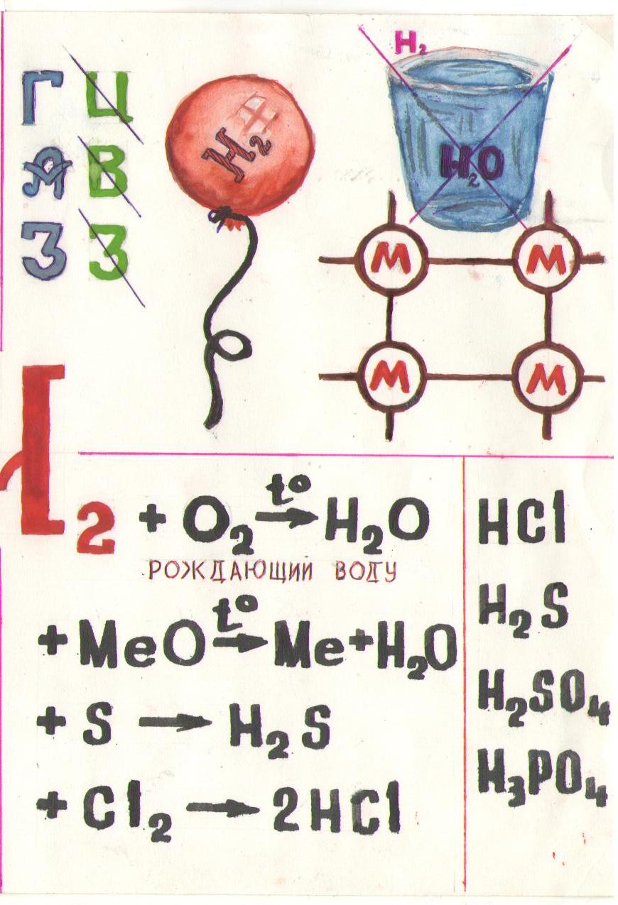 C:\Users\daniil\Desktop\Учеба\Системный админ\Химия\Водород, атомно-молекулярное учение\2.png