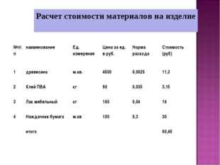 Расчет стоимости материалов на изделие №п\пнаименованиеЕд. измеренияЦена з