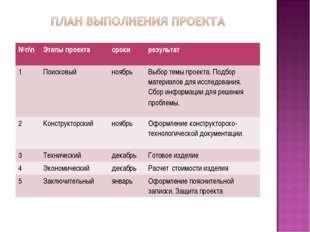 №п\пЭтапы проектасрокирезультат 1ПоисковыйноябрьВыбор темы проекта. Под