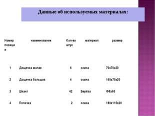 Данные об используемых материалах: Номер позициинаименованиеКол-во штукмат